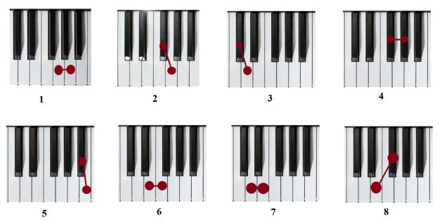 Давайте посмотрим на фрагмент клавиатуры пианино: выше на рисунке можете увидеть октаву.