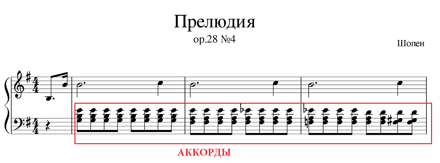 Таблица аккордов для фортепиано