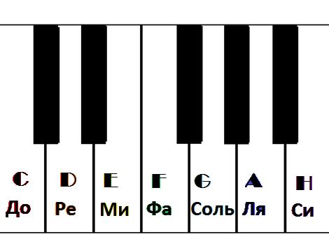 клавиатура с нотами